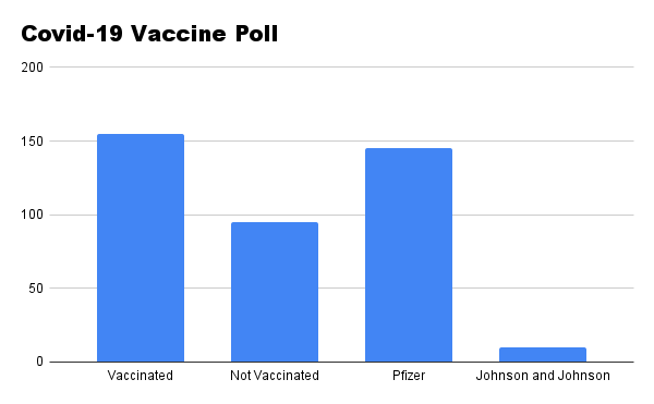 Which Vaccine did our Students Take?
