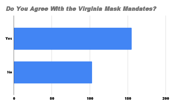 Do You Agree with the Virginia Mask Mandates